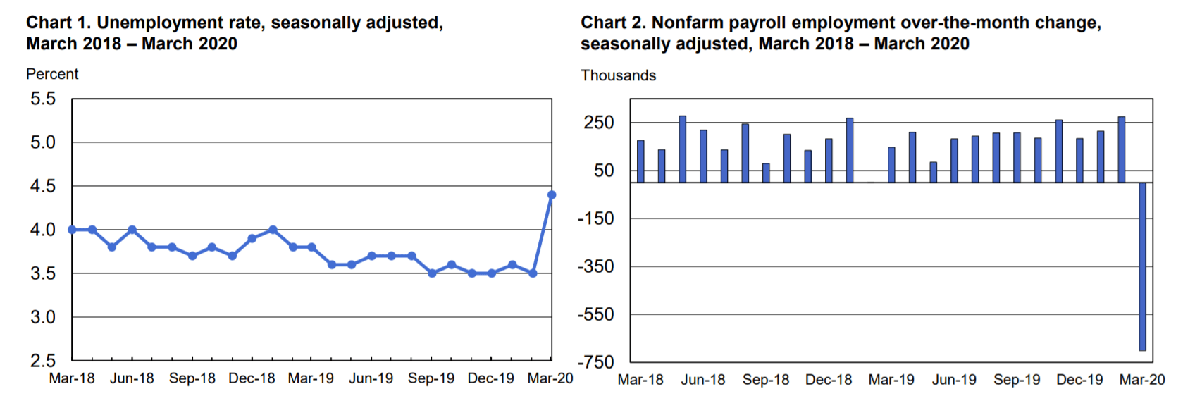 Unemployment Rate and Status of USA: Passes 20% with 4.4 million weekly